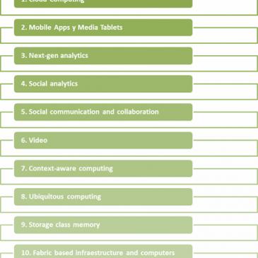 Las 10 tecnologías del 2011 según Gartner