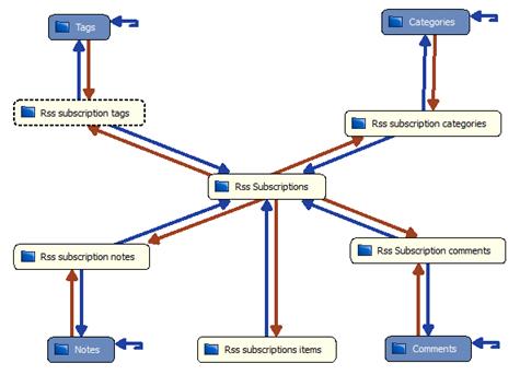 PaaSOS, Diseñando un nuevo módulo tuiRssReader (Parte I)