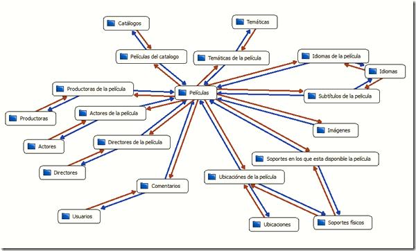 La sencillez en el modelado de datos IV