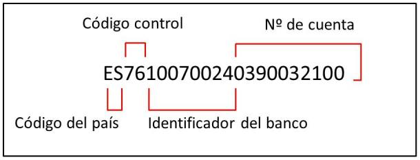 how to find sort code from iban number