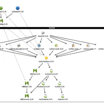 Laboratorio I – Como crear nuevos módulos para PaaSOS