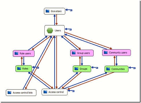 Nueva funcionalidad de PaaSOS – tuiSecurity ACL's