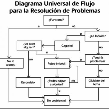 DUFRP – Clásico para la resolución de problemas